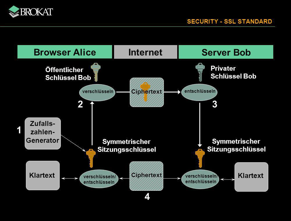 SECURITY - SSL STANDARD
