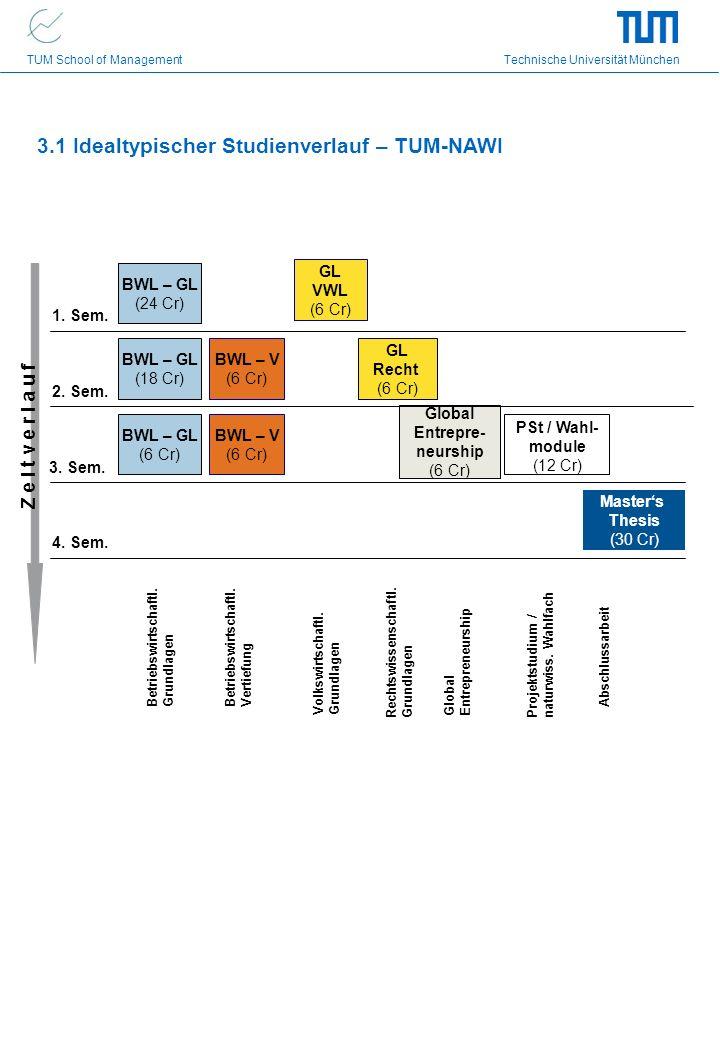 3.1 Idealtypischer Studienverlauf – TUM-NAWI