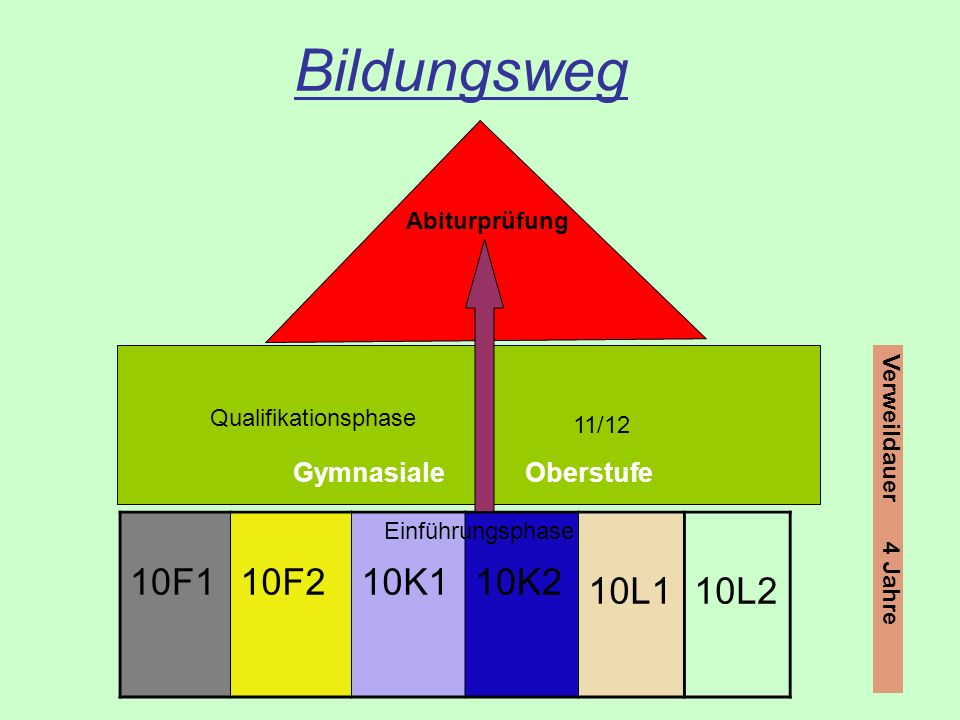 Bildungsweg 10F1 10F2 10K1 10K2 10L1 10L2 Gymnasiale Oberstufe