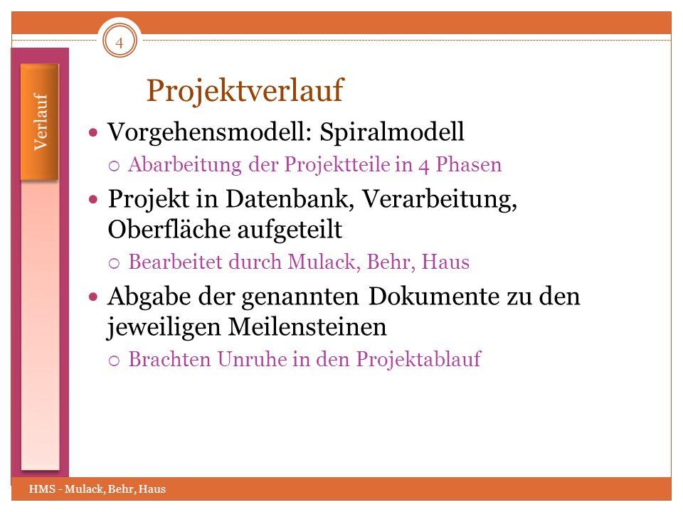 Projektverlauf Vorgehensmodell: Spiralmodell