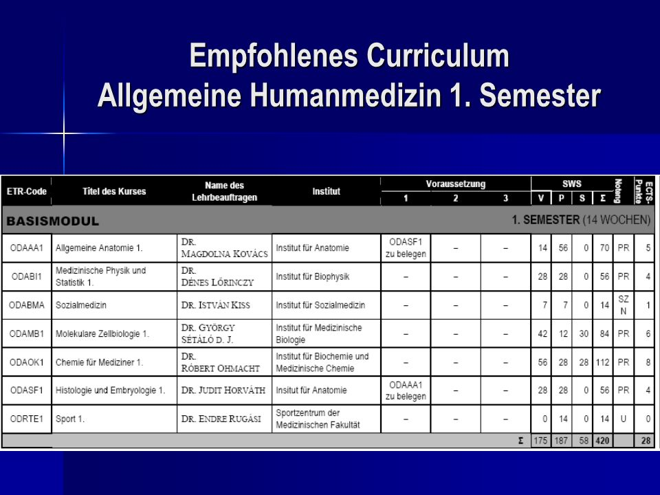 Empfohlenes Curriculum Allgemeine Humanmedizin 1. Semester