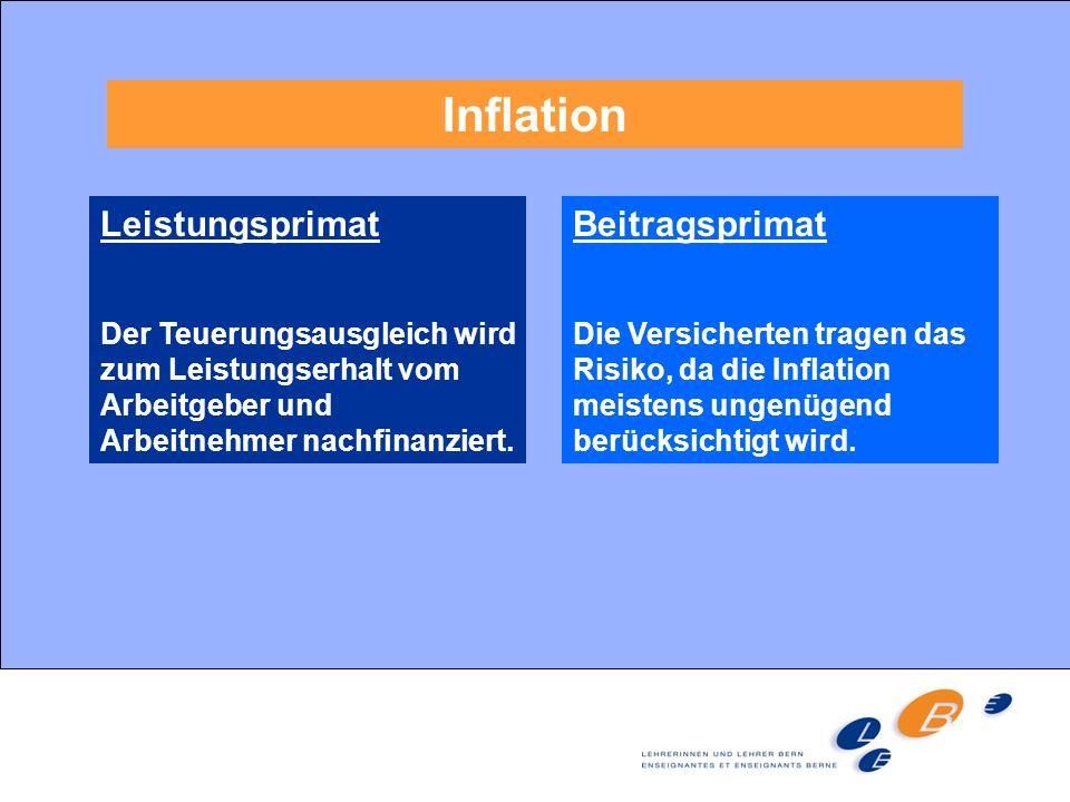 Inflation Leistungsprimat Beitragsprimat