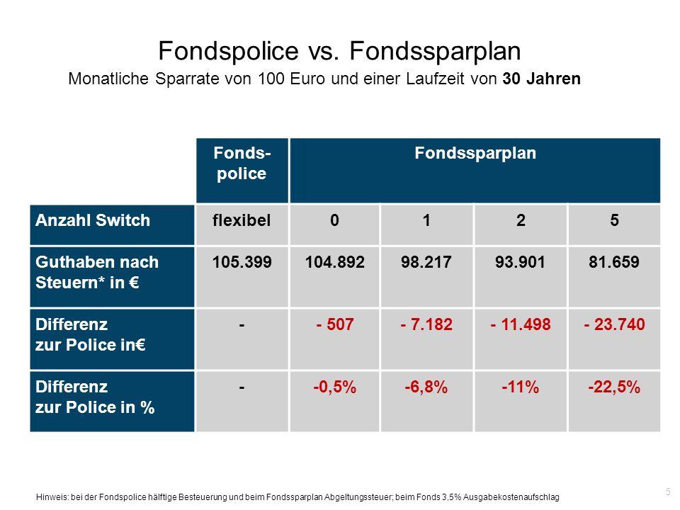 Fondspolice vs. Fondssparplan