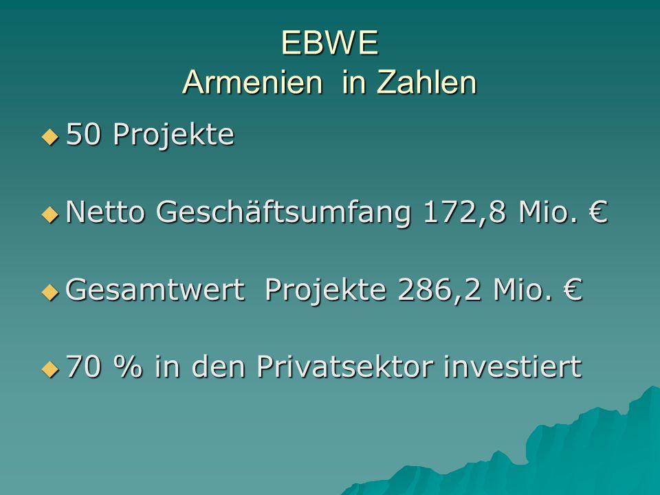 EBWE Armenien in Zahlen
