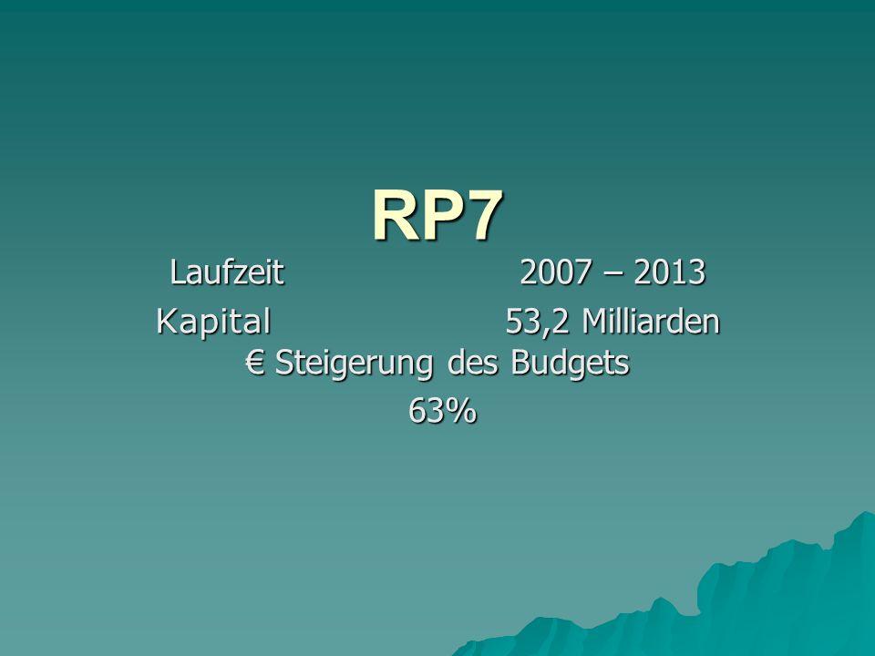 Kapital 53,2 Milliarden € Steigerung des Budgets