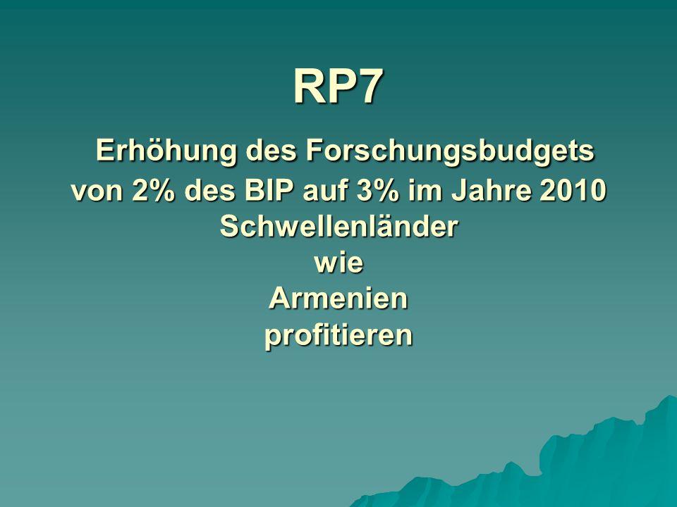 RP7 Erhöhung des Forschungsbudgets von 2% des BIP auf 3% im Jahre 2010 Schwellenländer wie Armenien profitieren