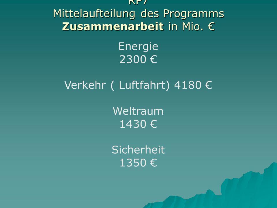 RP7 Mittelaufteilung des Programms Zusammenarbeit in Mio. €