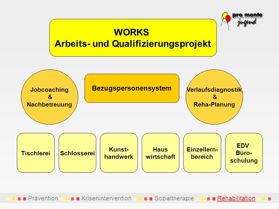 Arbeits- und Qualifizierungsprojekt Bezugspersonensystem