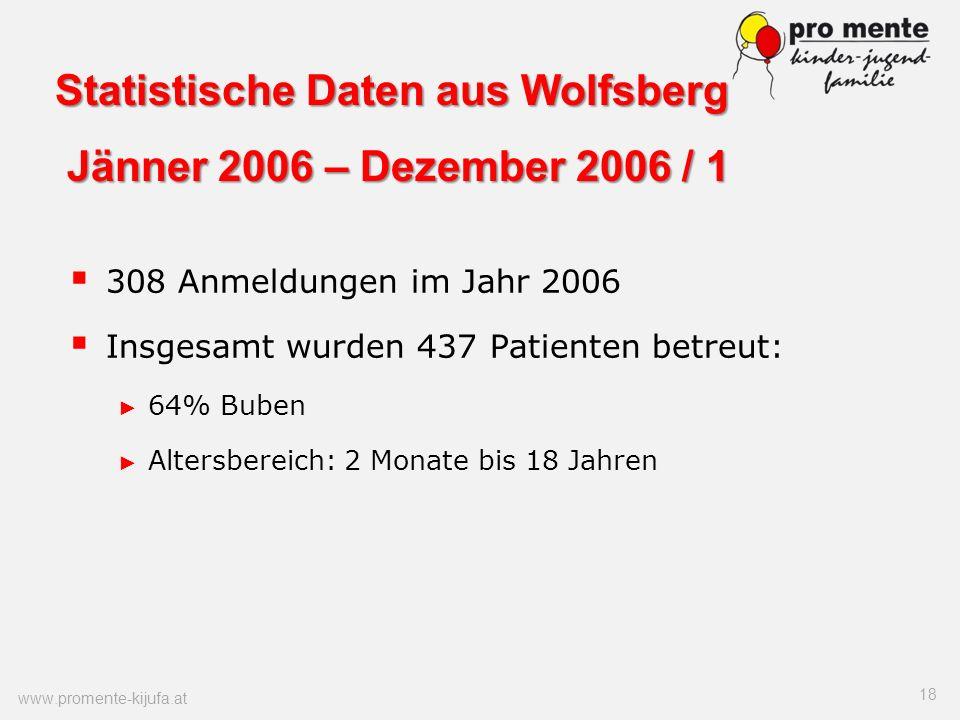 Statistische Daten aus Wolfsberg Jänner 2006 – Dezember 2006 / 1
