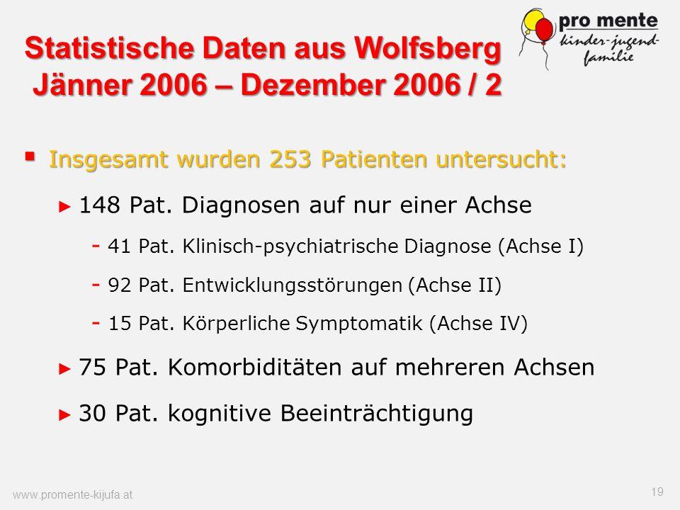Statistische Daten aus Wolfsberg Jänner 2006 – Dezember 2006 / 2