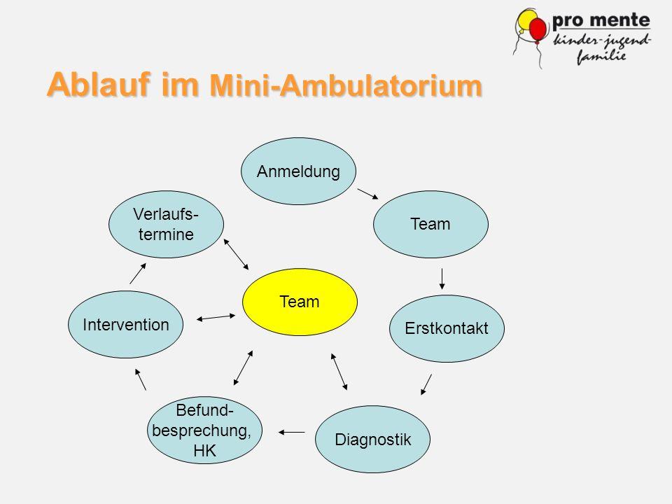 Ablauf im Mini-Ambulatorium