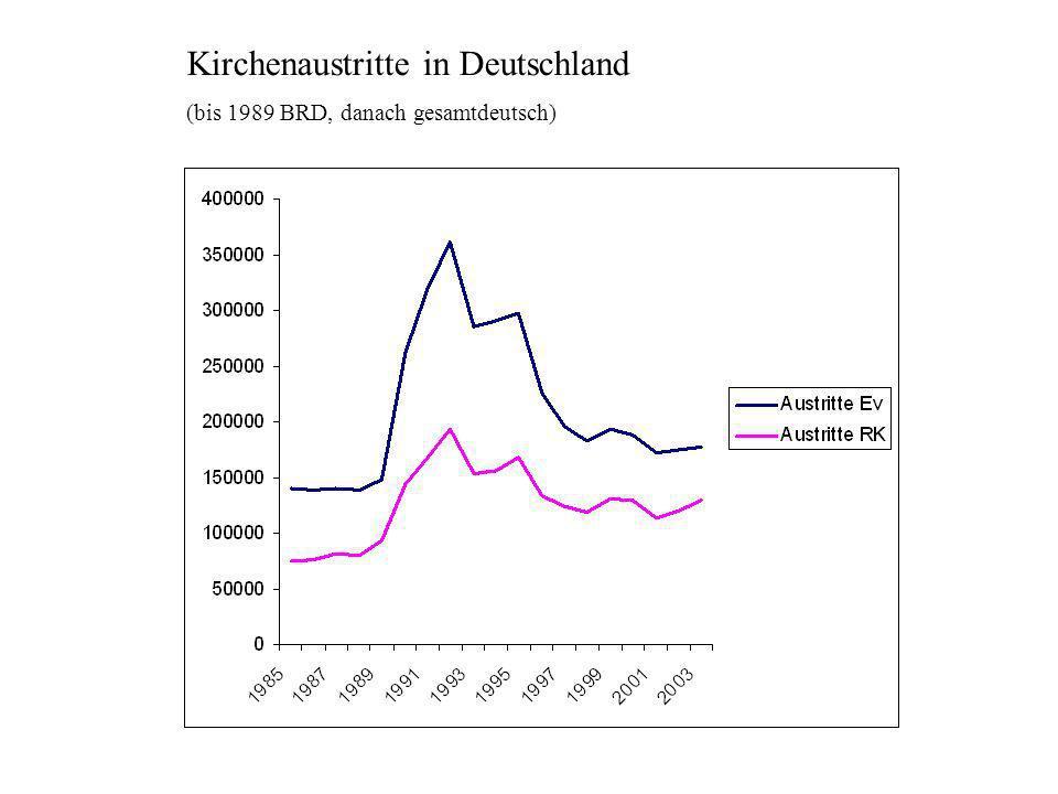 Kirchenaustritte in Deutschland