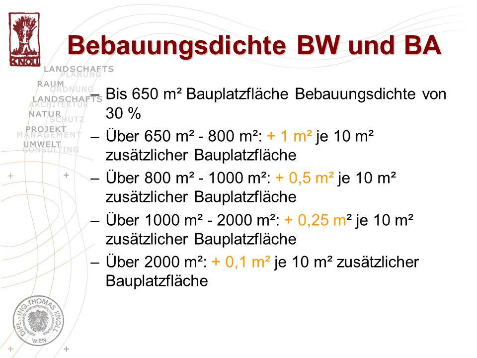 Bebauungsdichte BW und BA