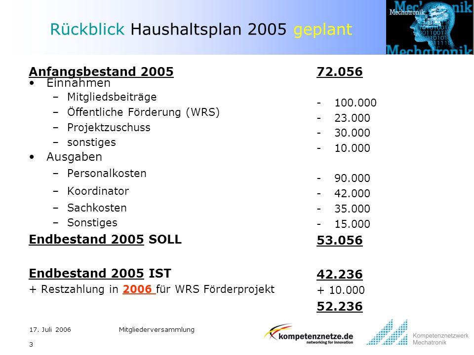 Rückblick Haushaltsplan 2005 geplant