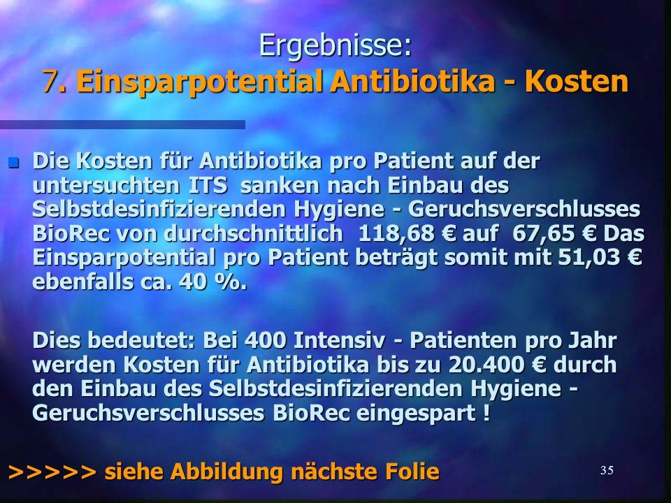 Ergebnisse: 7. Einsparpotential Antibiotika - Kosten