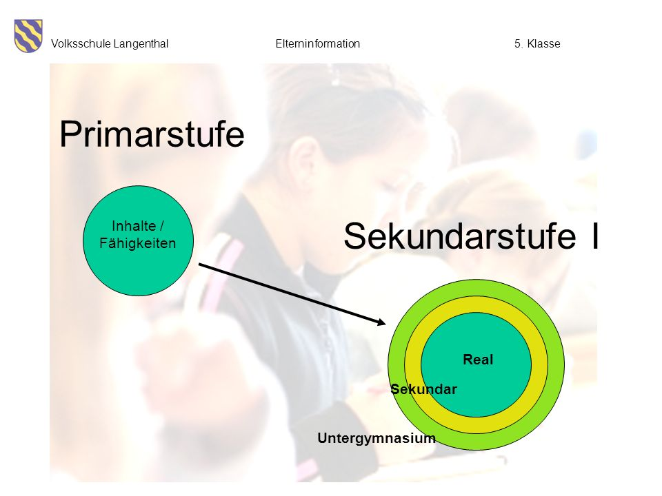 Primarstufe Sekundarstufe I Inhalte / Fähigkeiten grundlegende