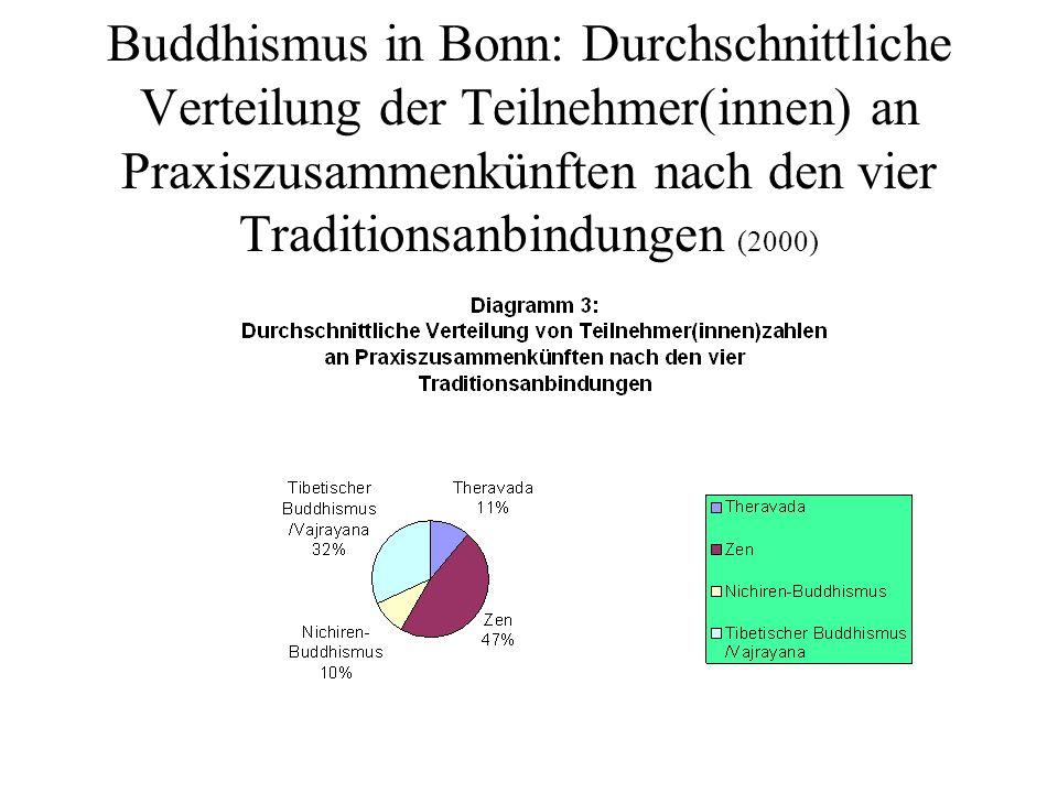 Buddhismus in Bonn: Durchschnittliche Verteilung der Teilnehmer(innen) an Praxiszusammenkünften nach den vier Traditionsanbindungen (2000)