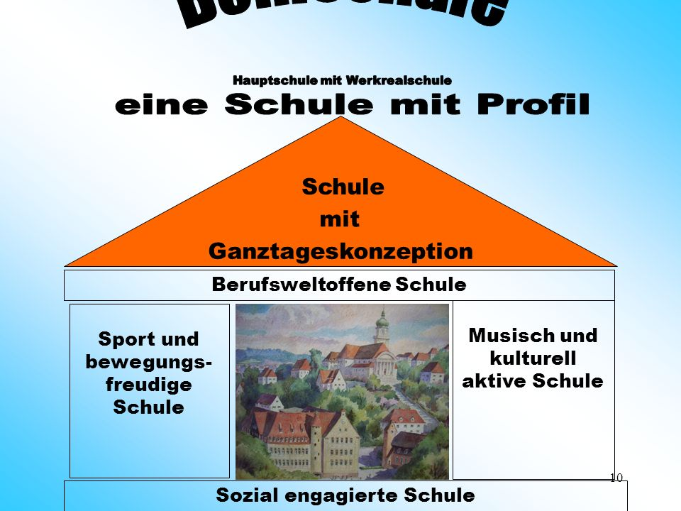 Schule mit Ganztageskonzeption Bohlschule Berufsweltoffene Schule