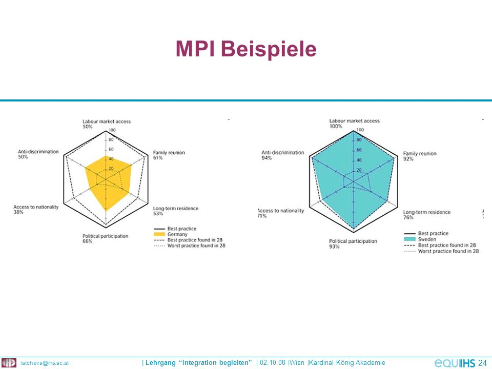 MPI Beispiele latcheva@ihs.ac.at.