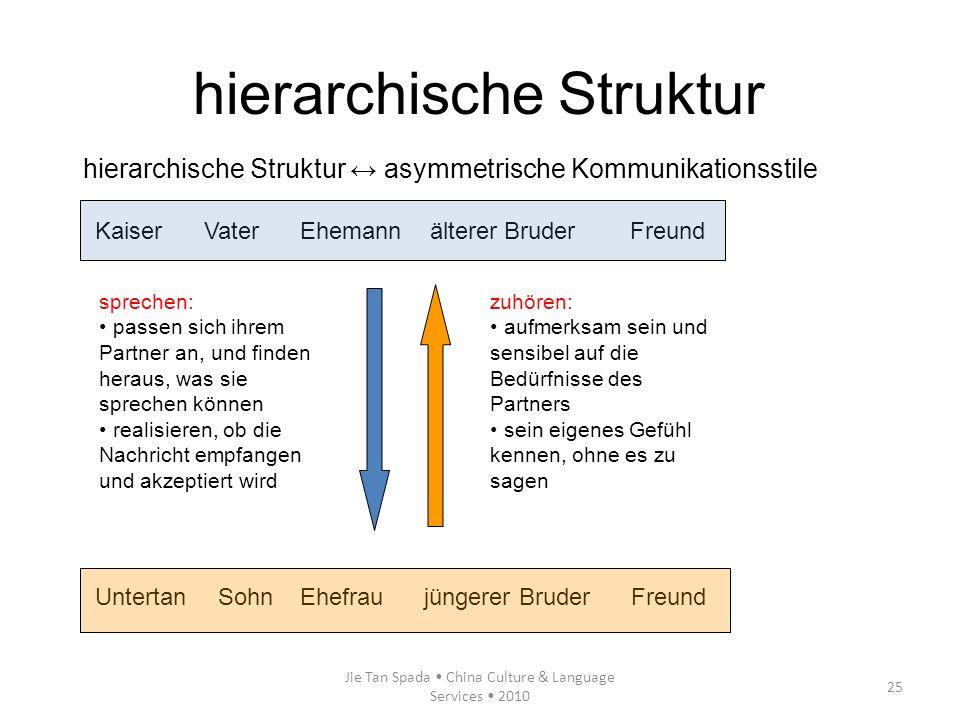 hierarchische Struktur