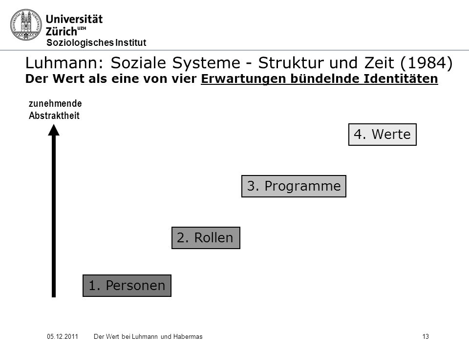 Luhmann: Soziale Systeme - Struktur und Zeit (1984)