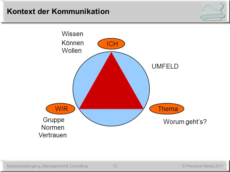 Kontext der Kommunikation