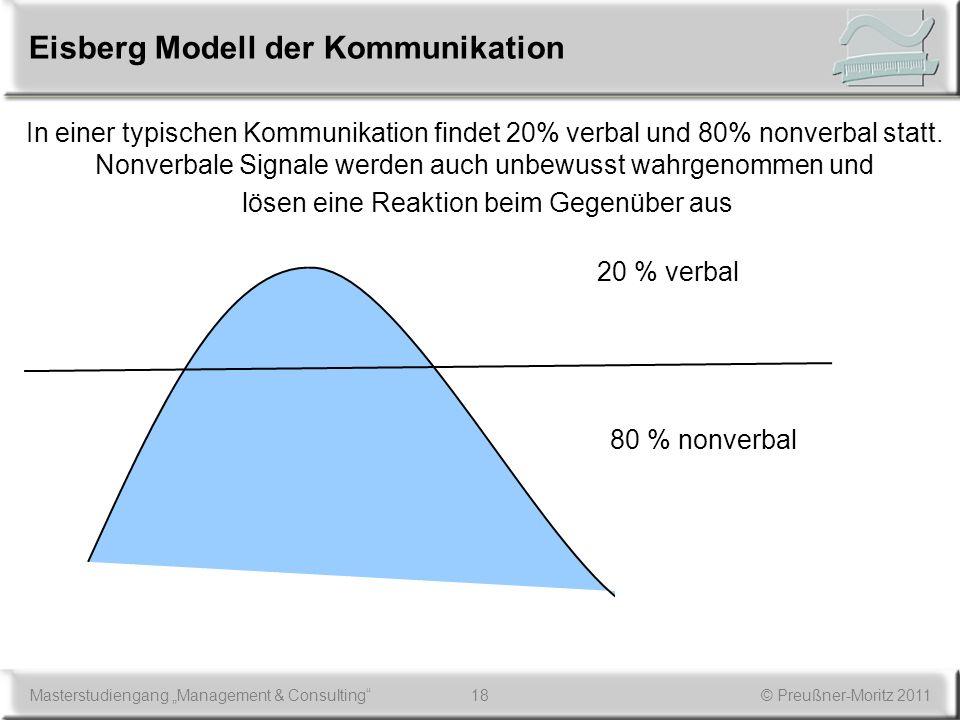 Eisberg Modell der Kommunikation