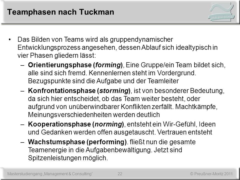 Teamphasen nach Tuckman