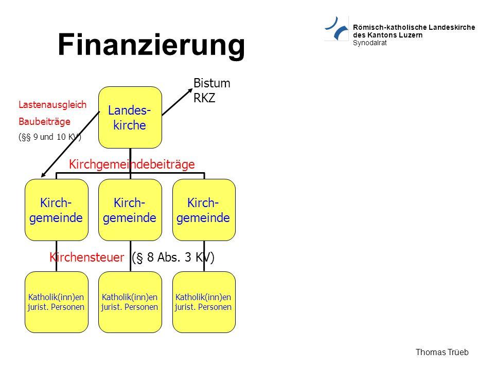 Finanzierung Bistum RKZ Landes- kirche Kirchgemeindebeiträge Kirch-