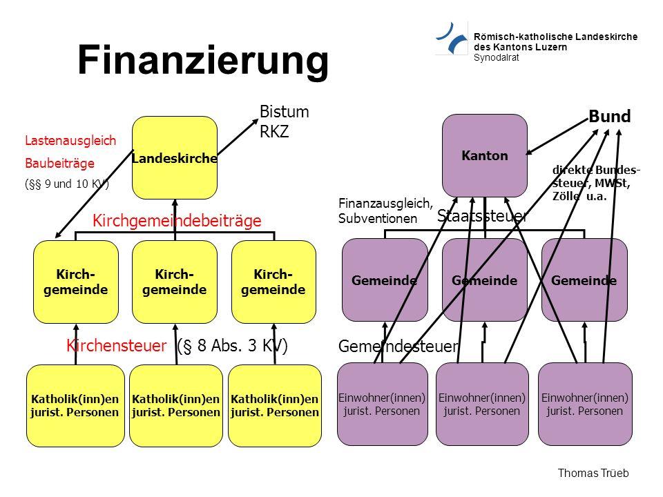 Finanzierung Bistum RKZ Bund Staatssteuer Kirchgemeindebeiträge