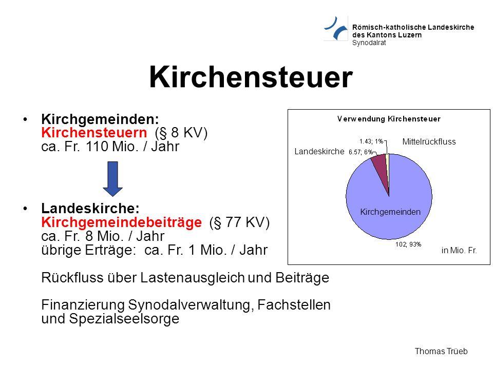 Kirchensteuer Kirchgemeinden: Kirchensteuern (§ 8 KV) ca. Fr. 110 Mio. / Jahr.