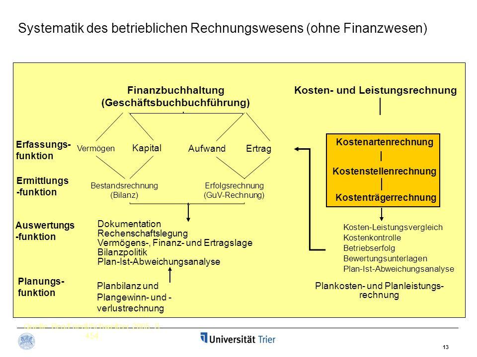 Systematik des betrieblichen Rechnungswesens (ohne Finanzwesen)