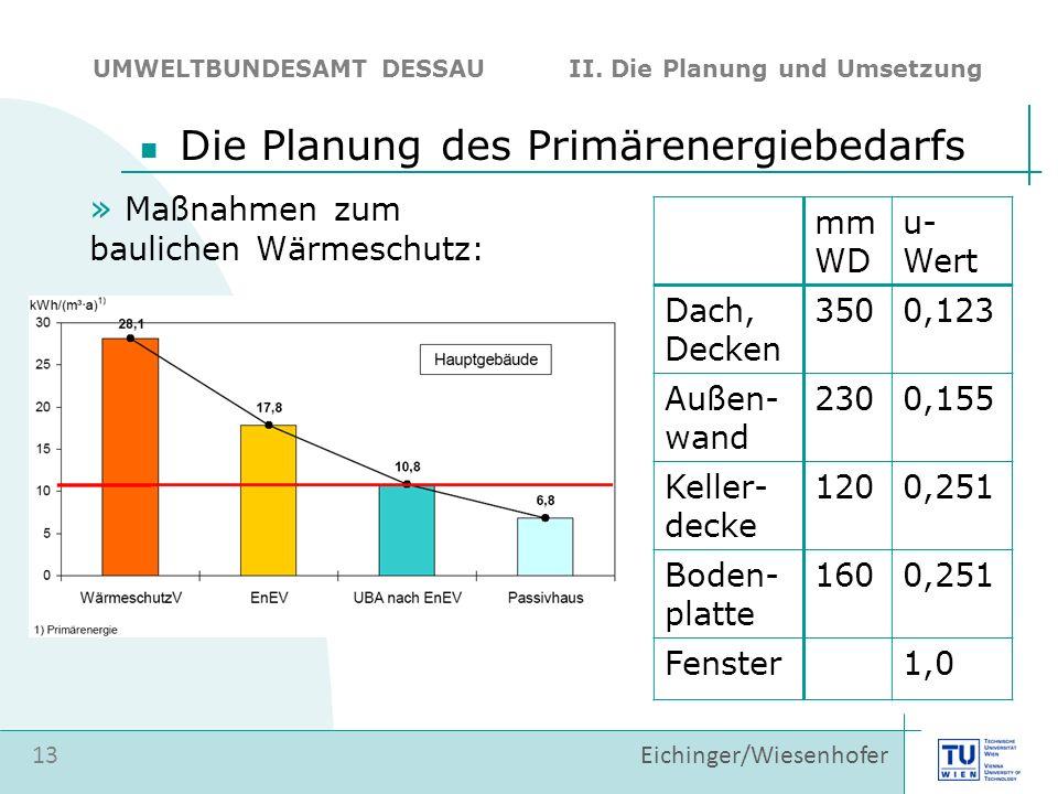 Die Planung des Primärenergiebedarfs