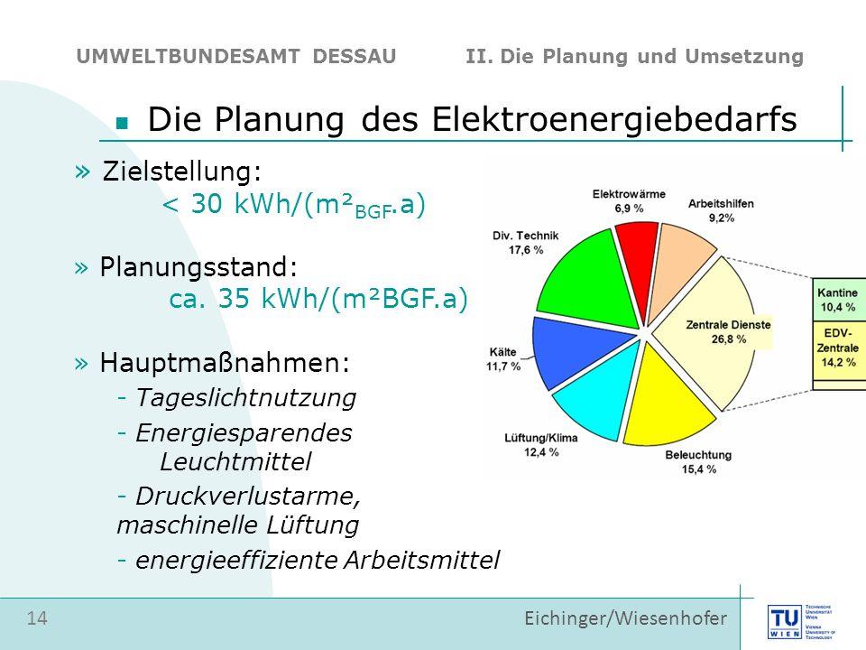 Die Planung des Elektroenergiebedarfs