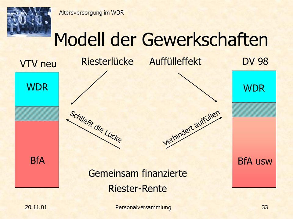 Modell der Gewerkschaften