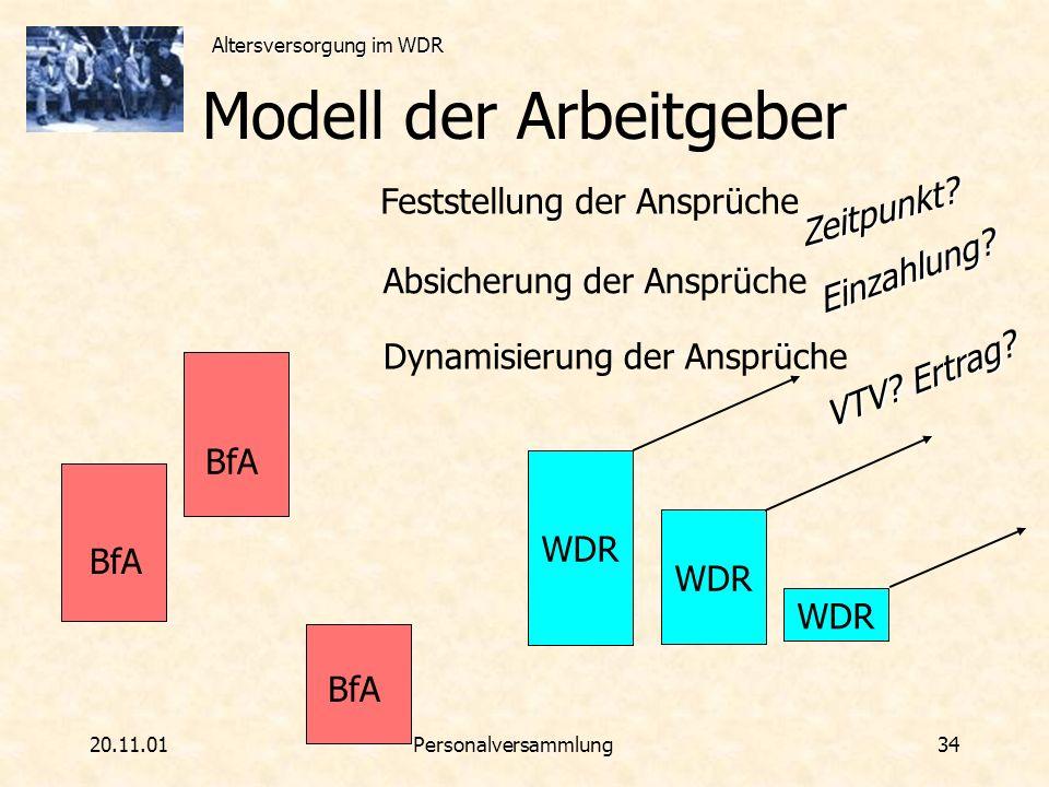 Modell der Arbeitgeber