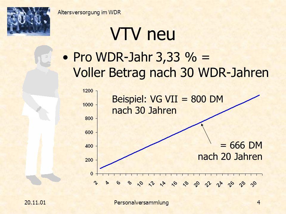 VTV neu Pro WDR-Jahr 3,33 % = Voller Betrag nach 30 WDR-Jahren