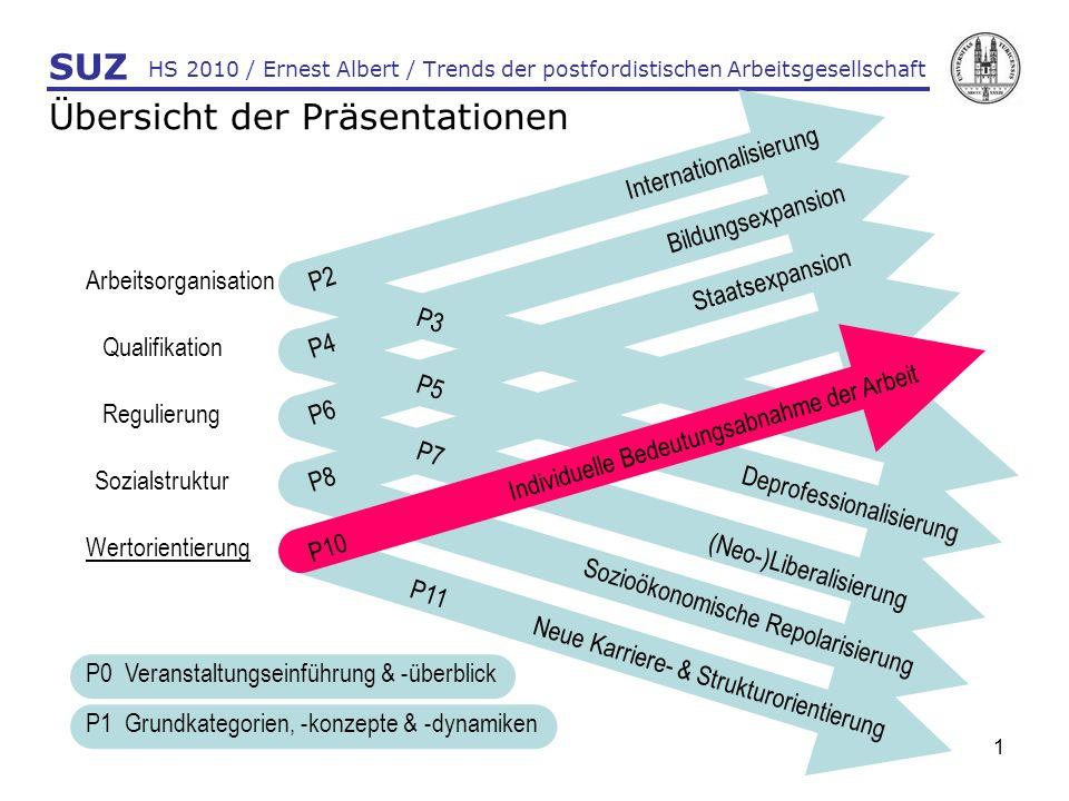 Übersicht der Präsentationen