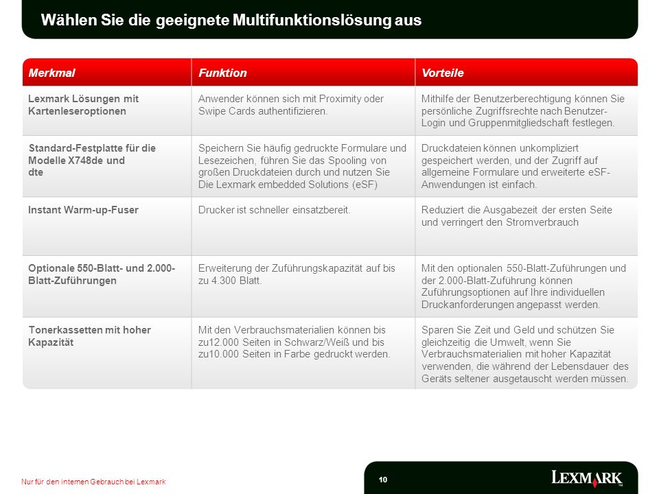 Wählen Sie die geeignete Multifunktionslösung aus