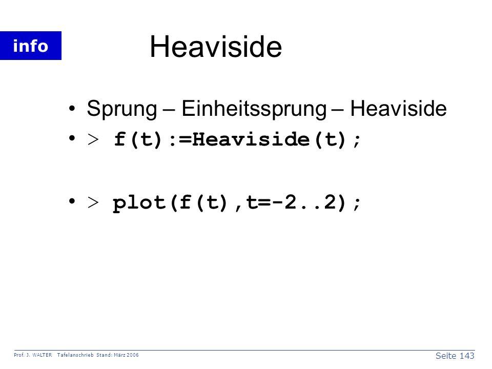 Heaviside Sprung – Einheitssprung – Heaviside > f(t):=Heaviside(t);