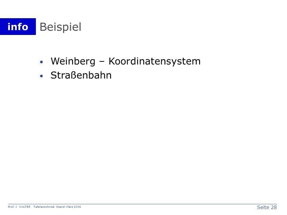 Beispiel Weinberg – Koordinatensystem Straßenbahn