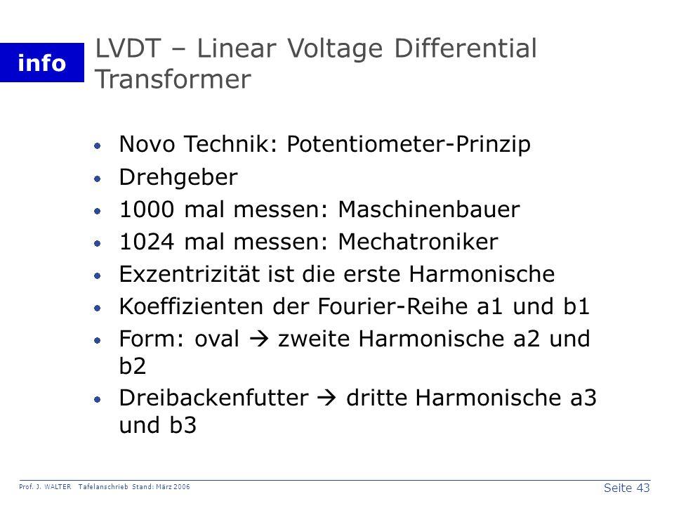 LVDT – Linear Voltage Differential Transformer
