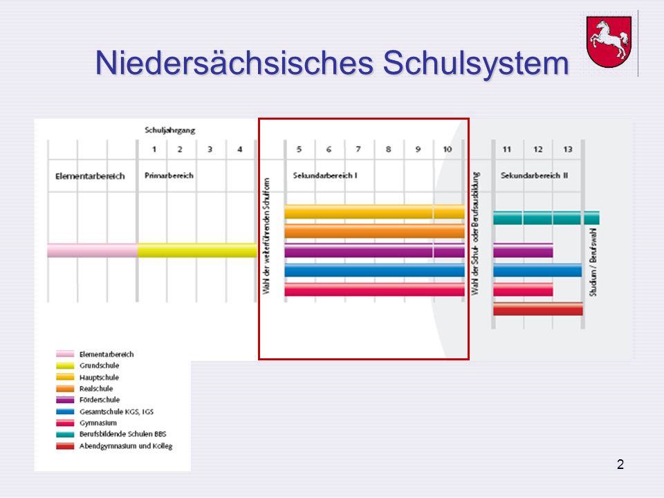 Niedersächsisches Schulsystem