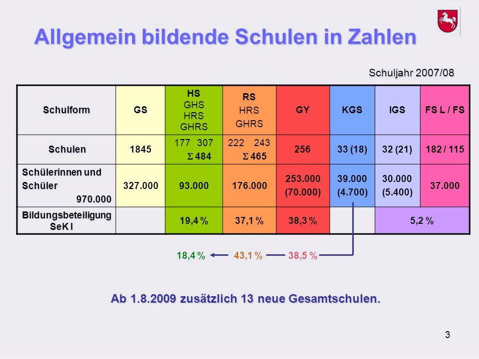 Allgemein bildende Schulen in Zahlen
