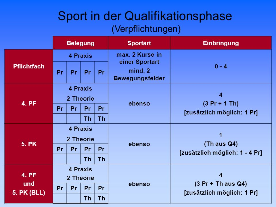 Sport in der Qualifikationsphase