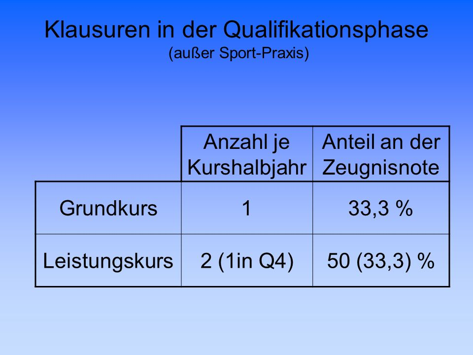 Klausuren in der Qualifikationsphase