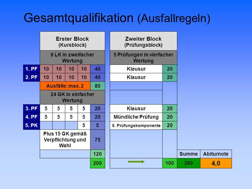 Gesamtqualifikation (Ausfallregeln)