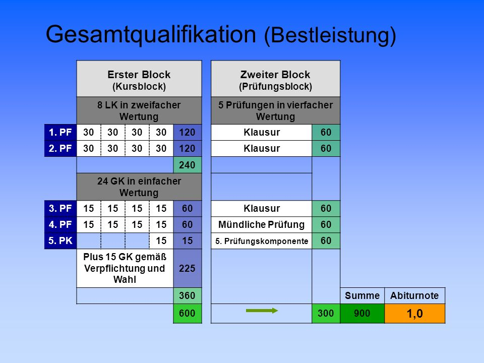 Gesamtqualifikation (Bestleistung)
