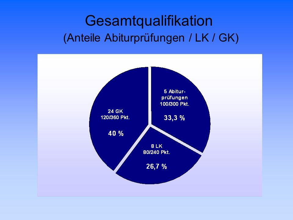 (Anteile Abiturprüfungen / LK / GK)