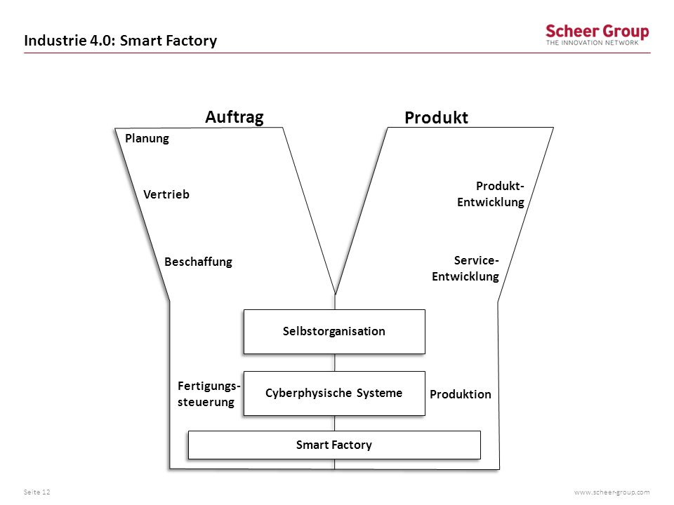 Industrie 4.0: Smart Factory
